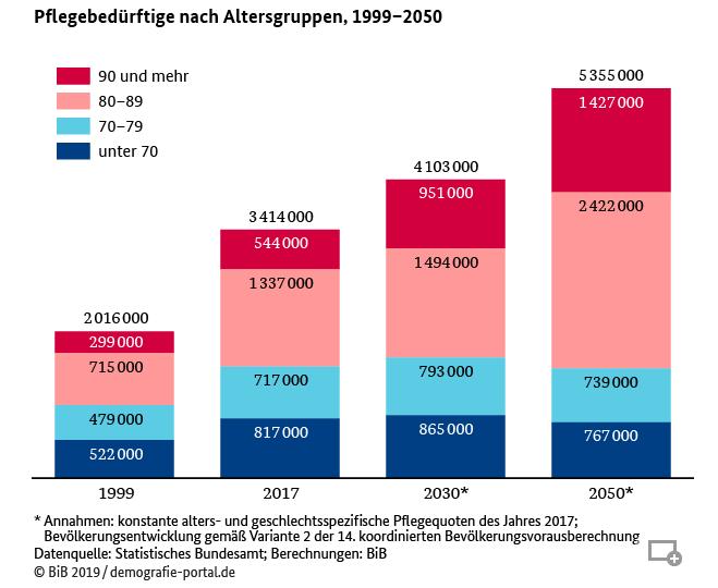 Prognose Pflegebedürftige bis 2050